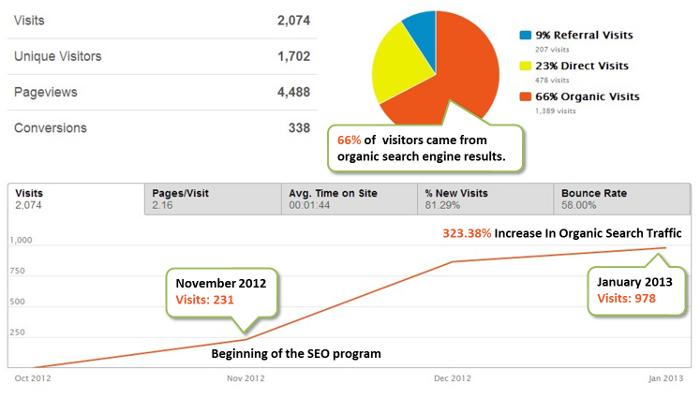 Client SEO Program Organic Traffic Results